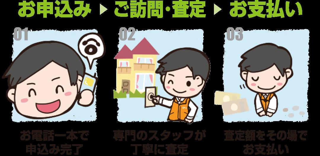 申し込み→ご訪問・査定→お支払い