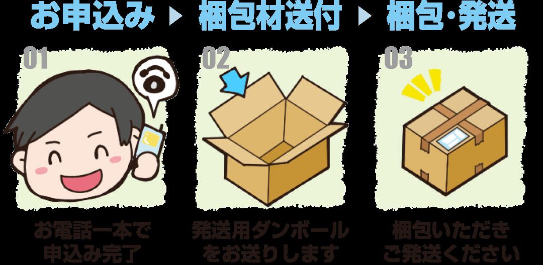 申し込み→梱包材送付→梱包・発送