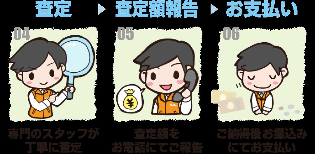 査定→査定額報告→お支払い